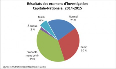 Examens investigation
