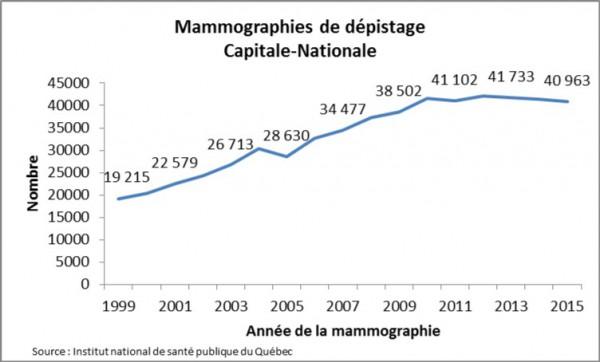 Mammographie de depistage CN