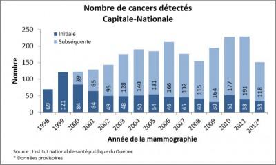 Nombre cancers detectes
