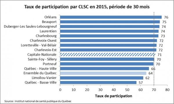 Taux de participation par CLSC en 2015_30 mois